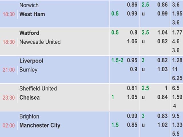 Bạn cũng cần xem vị trí của đội bóng trong bảng xếp hạng trước khi chọn kèo.